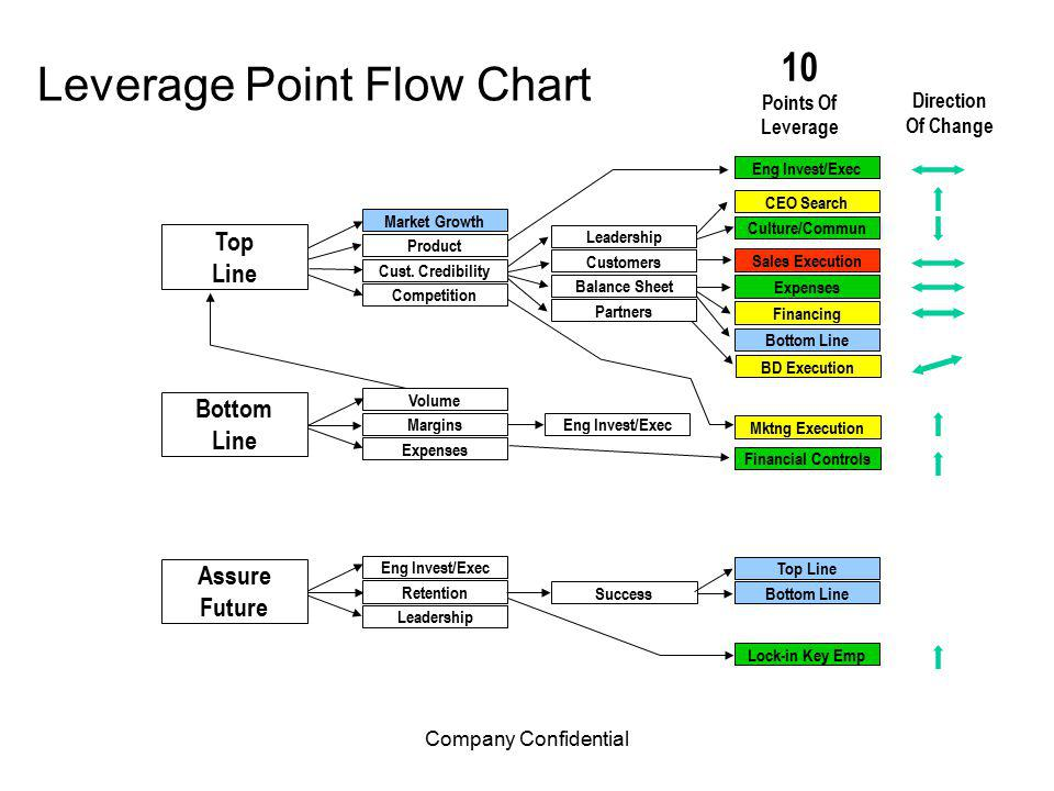 Company Confidential Leverage Point Flow Chart Market Growth Product Cust.