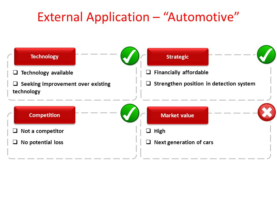 "External Application – ""Automotive"" Technology  Technology available  Seeking improvement over existing technology Strategic Competition  Not a com"