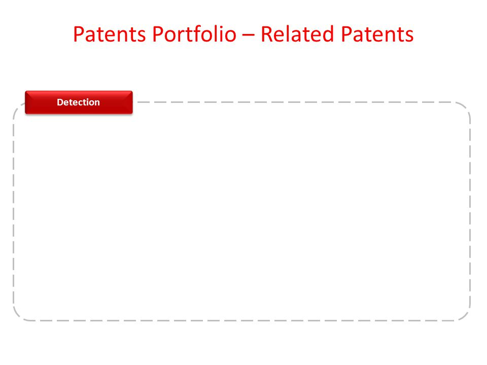 Detection Patents Portfolio – Related Patents