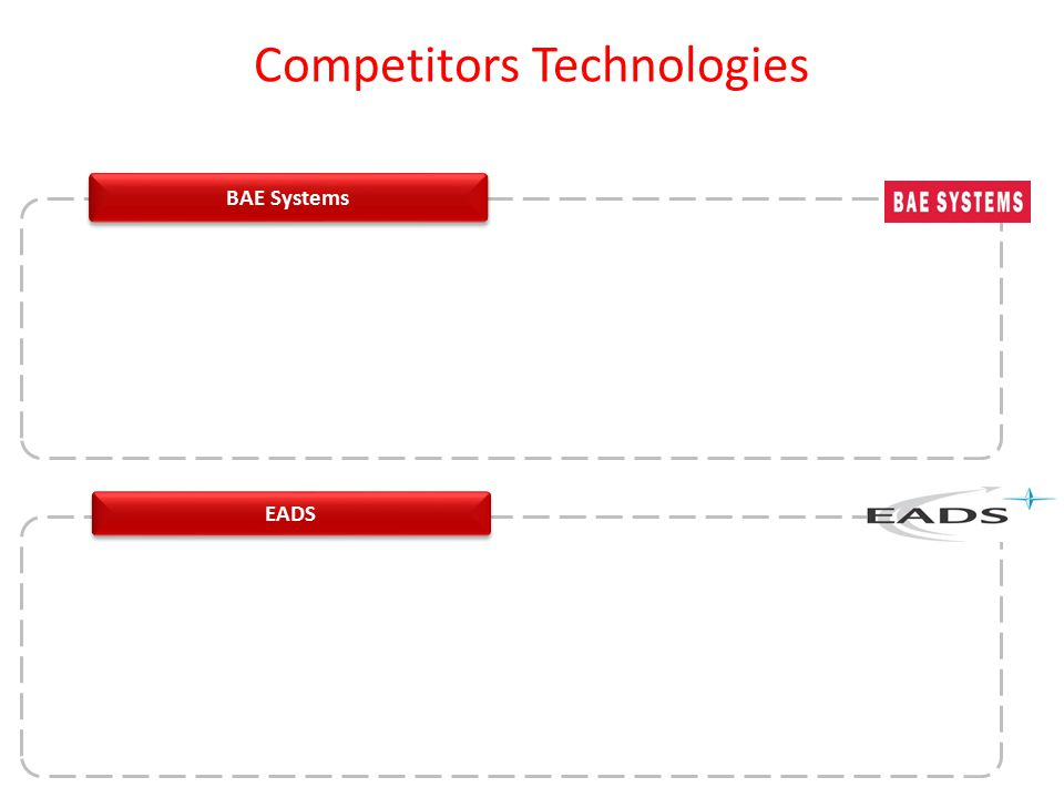 BAE Systems Competitors Technologies EADS