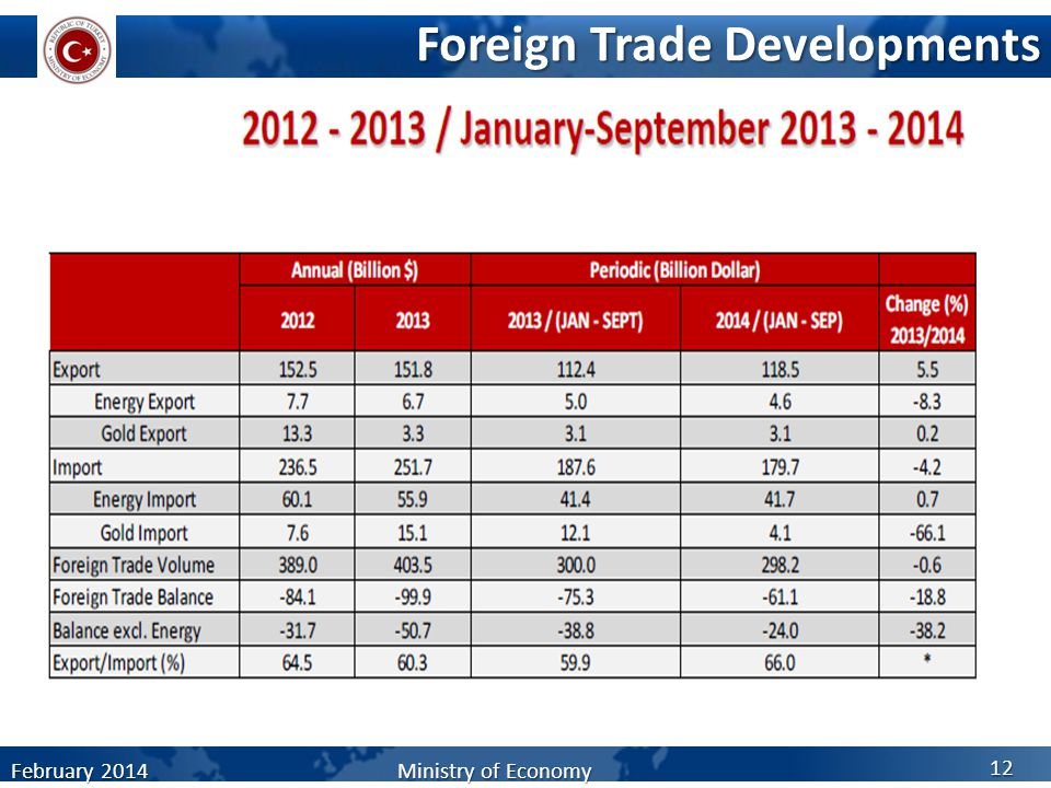Foreign Trade Developments February 2014 Ministry of Economy 12