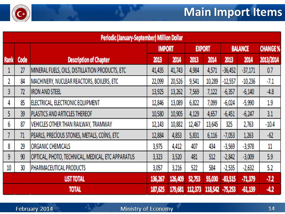 Main Import Items 14 February 2014 Ministry of Economy