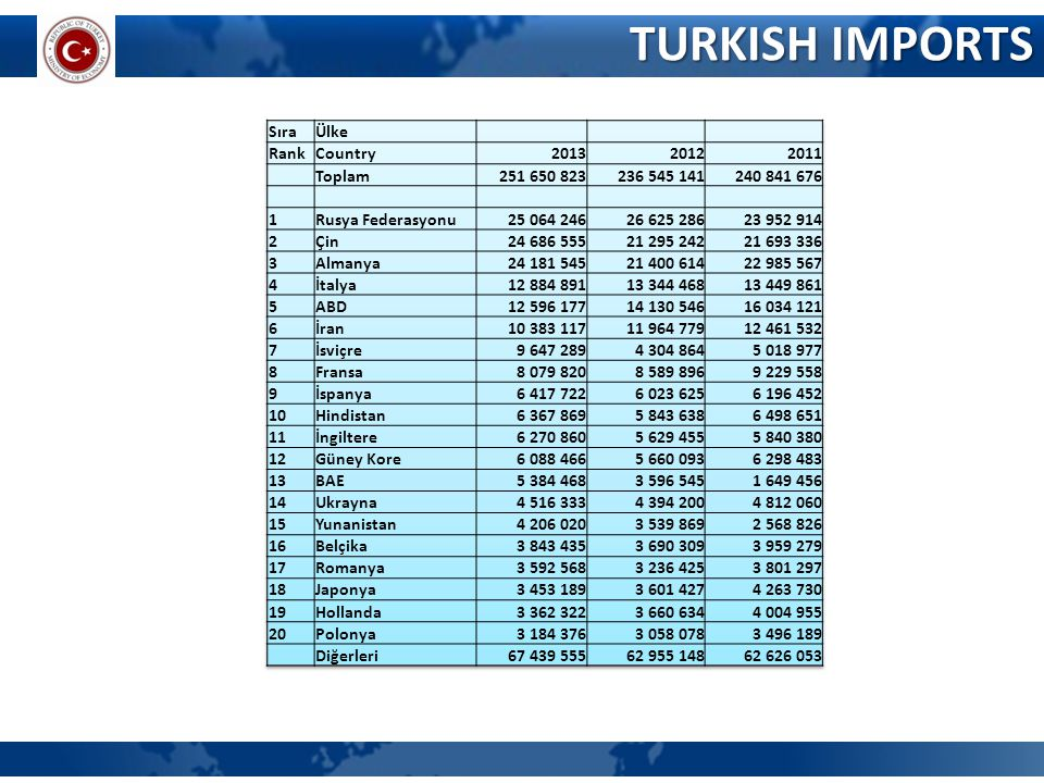 TURKISH IMPORTS