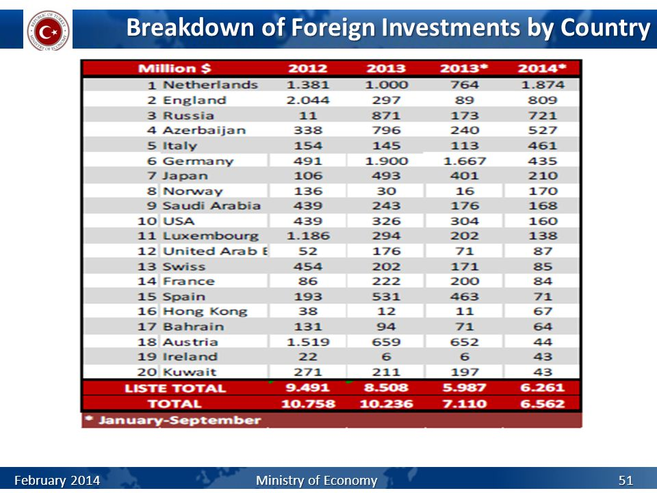 Breakdown of Foreign Investments by Country Source: CBRT 51 * January-December February 2014 Ministry of Economy