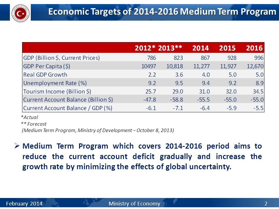 Economic Targets of 2014-2016 Medium Term Program *Actual ** Forecast (Medium Term Program, Ministry of Development – October 8, 2013)  Medium Term P