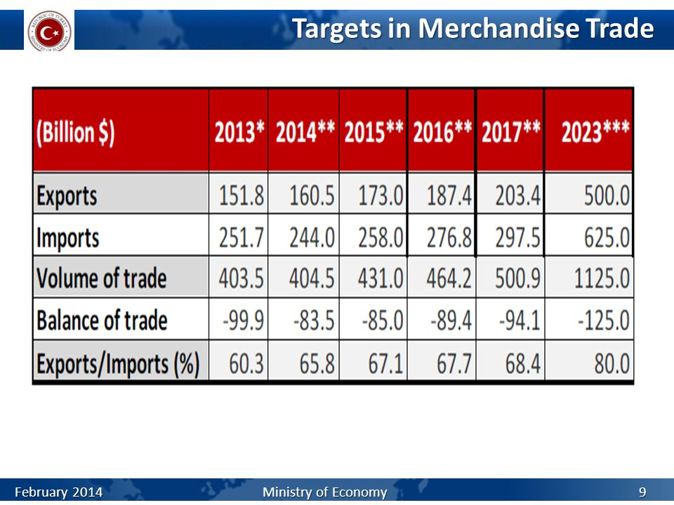 Targets in Merchandise Trade February 2014 Ministry of Economy 9