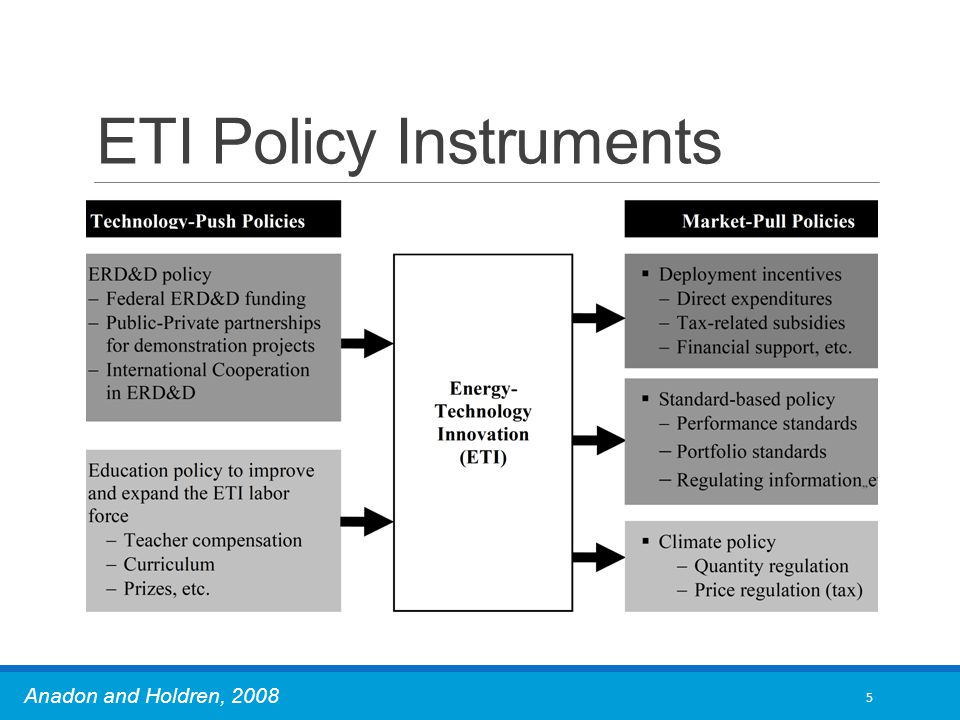 ETI Policy Instruments 5 Anadon and Holdren, 2008