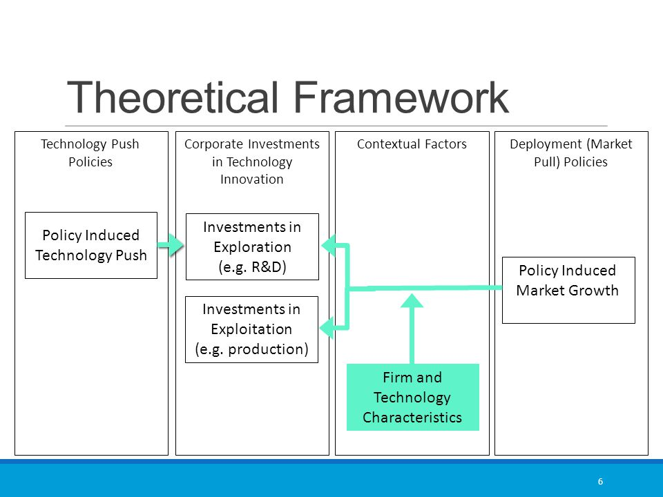 Theoretical Framework 6 Deployment (Market Pull) Policies Contextual FactorsCorporate Investments in Technology Innovation Technology Push Policies Policy Induced Market Growth Firm and Technology Characteristics Investments in Exploration (e.g.