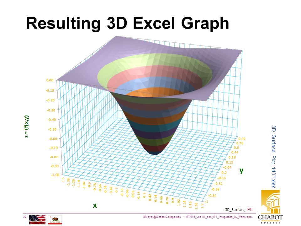 BMayer@ChabotCollege.edu MTH16_Lec-01_sec_6-1_Integration_by_Parts.pptx 32 Bruce Mayer, PE Chabot College Mathematics Resulting 3D Excel Graph 3D_Surface_Plot_1401.xlsx