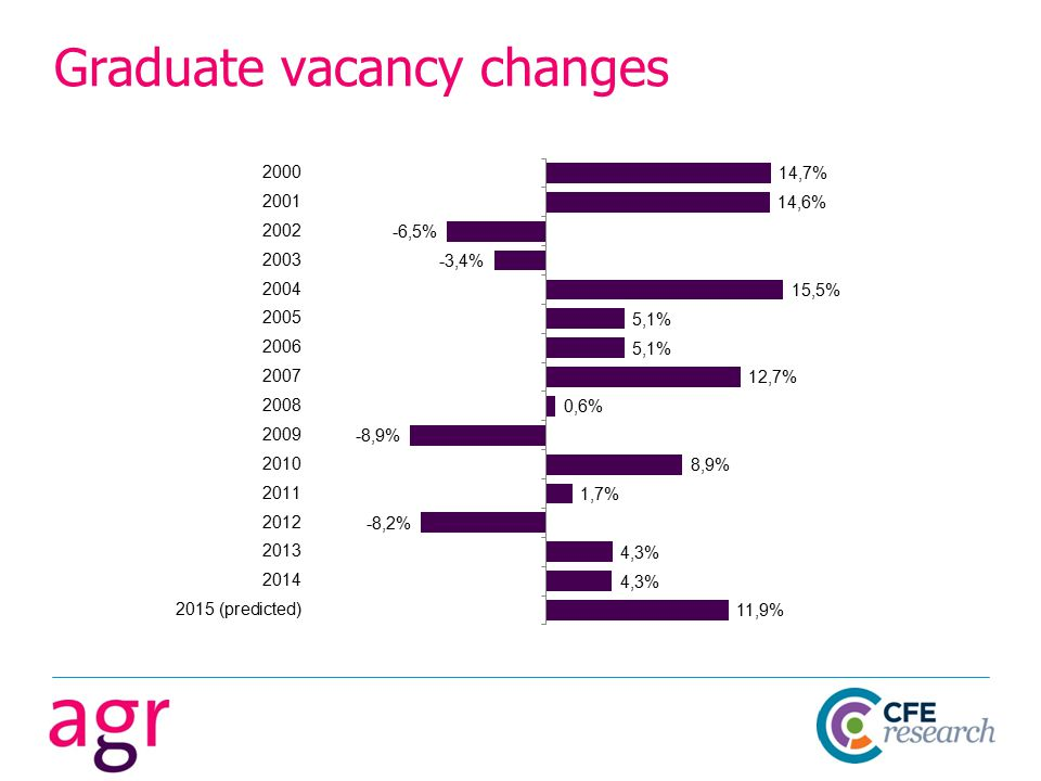 Graduate vacancy changes