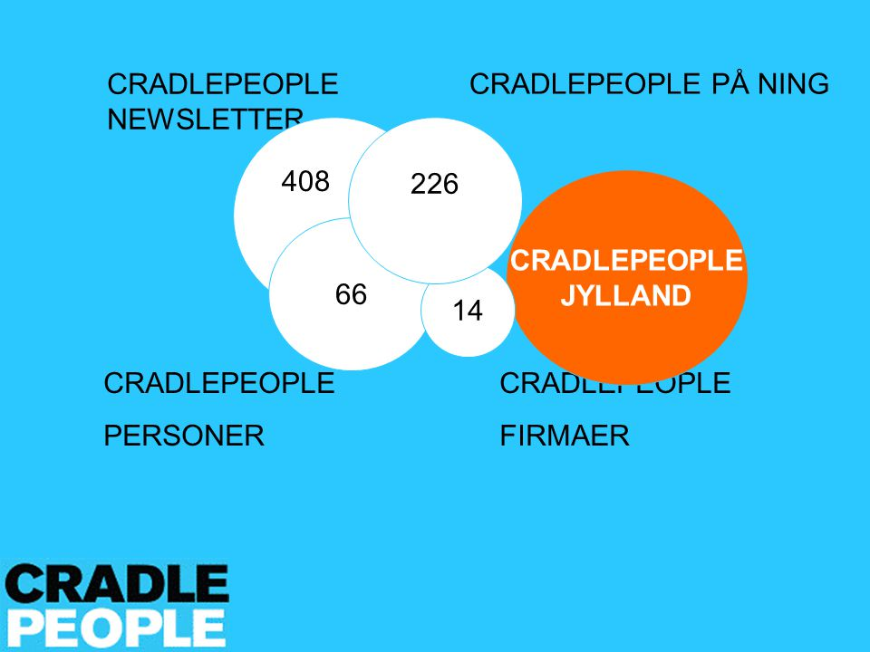 CRADLEPEOPLE NEWSLETTER CRADLEPEOPLE PERSONER CRADLEPEOPLE FIRMAER CRADLEPEOPLE PÅ NING CRADLEPEOPLE JYLLAND 408 66 14 226