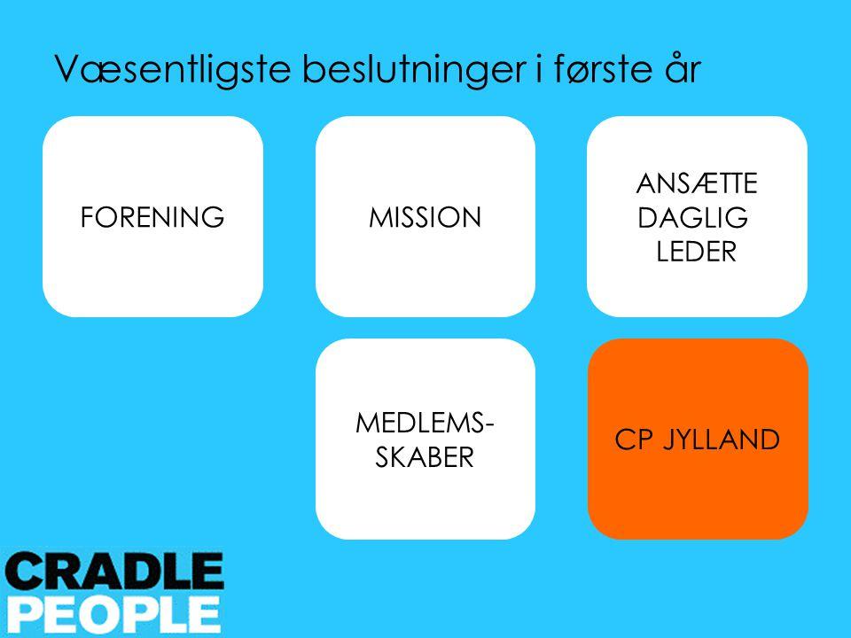 FORENING MEDLEMS- SKABER ANSÆTTE DAGLIG LEDER CP JYLLAND Væsentligste beslutninger i første år MISSION