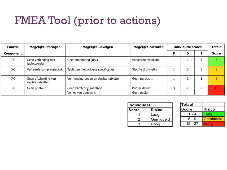 FMEA Tool (prior to actions)