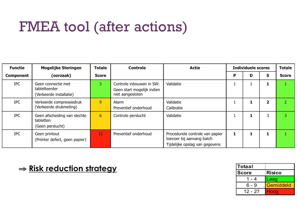 FMEA tool (after actions)