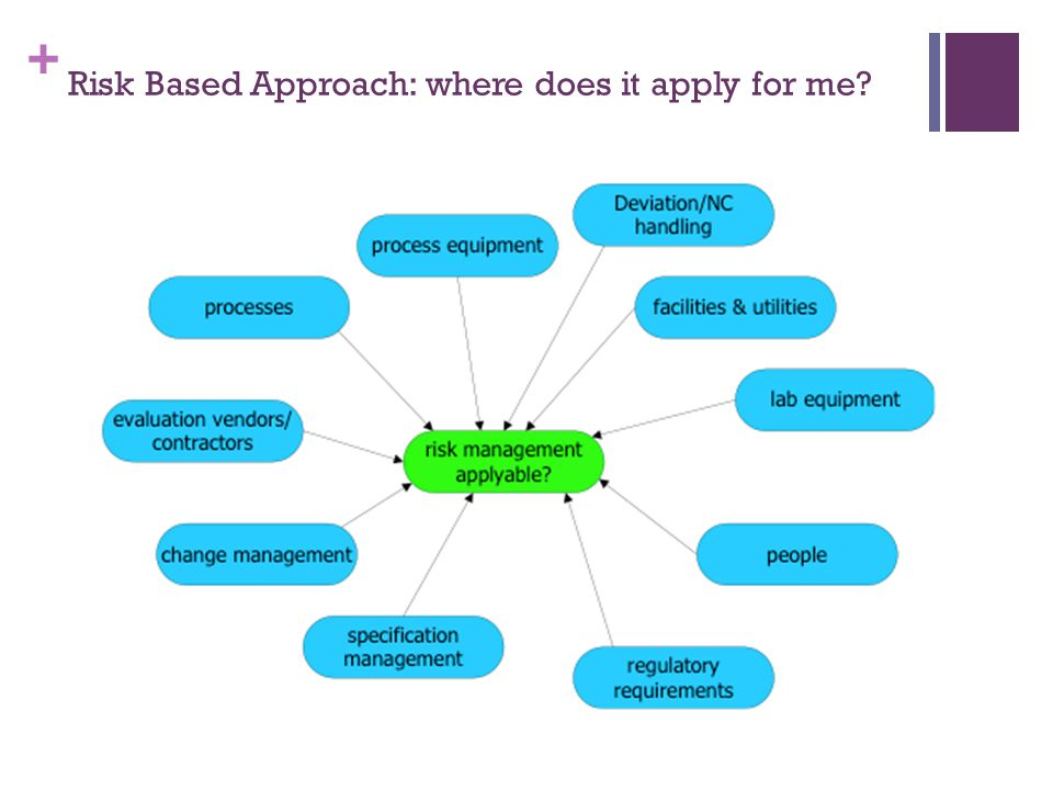 + Risk Based Approach: where does it apply for me?