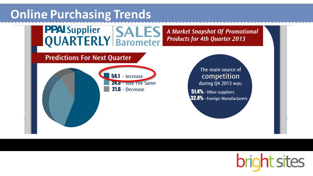 Online Purchasing Trends