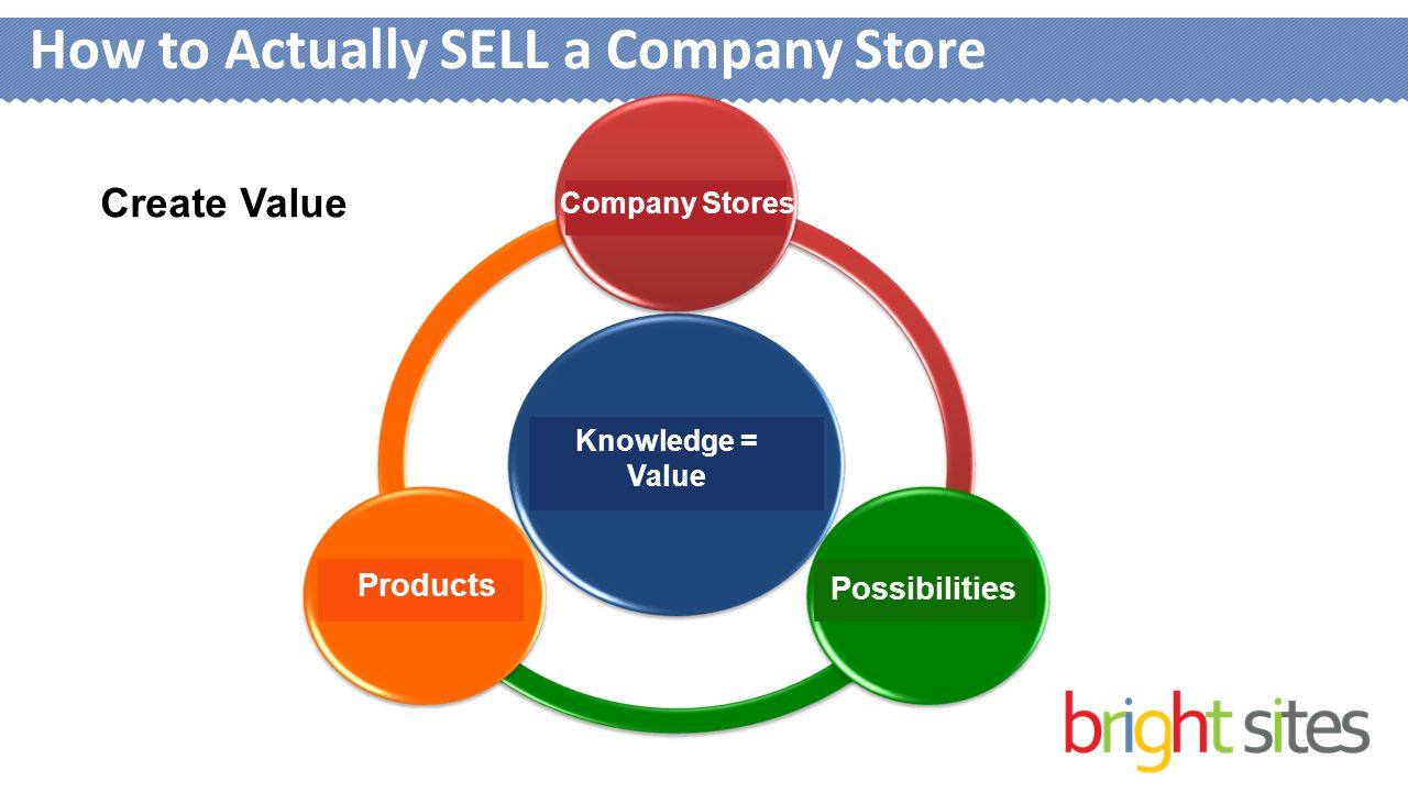 How to Actually SELL a Company Store Create Value Knowledge = Value Products Possibilities Company Stores