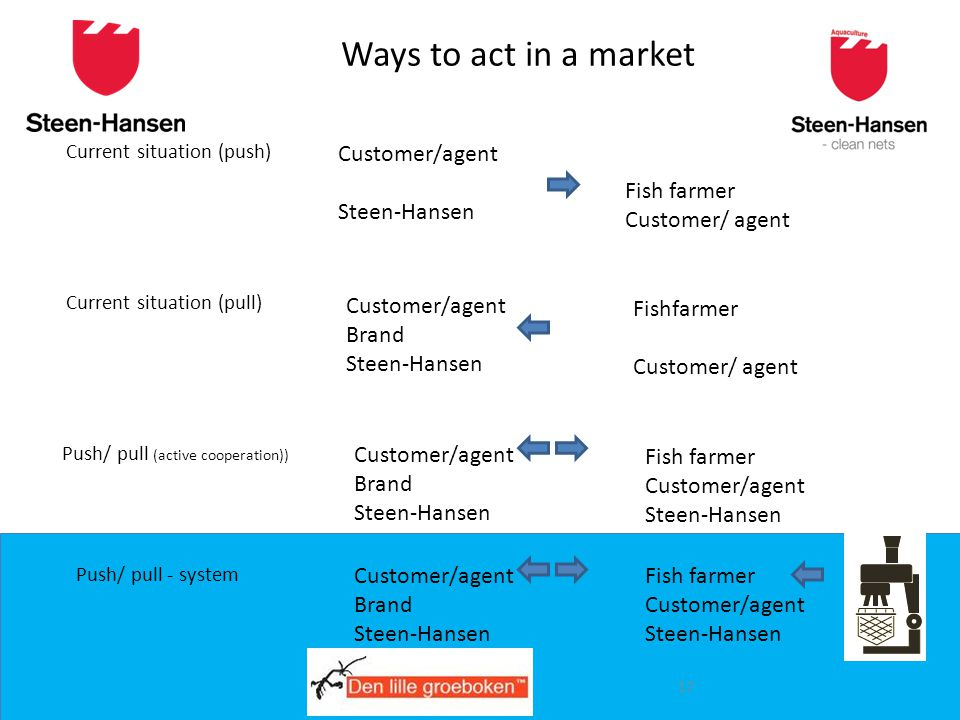 www.steen-hansen.no Ways to act in a market Current situation (push) Current situation (pull) Push/ pull (active cooperation)) Customer/agent Steen-Hansen Fish farmer Customer/ agent Brand Steen-Hansen Fishfarmer Customer/ agent Push/ pull - system Customer/agent Brand Steen-Hansen Fish farmer Customer/agent Steen-Hansen Customer/agent Brand Steen-Hansen Fish farmer Customer/agent Steen-Hansen 17