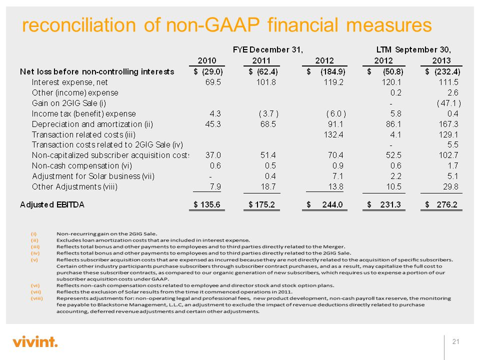 reconciliation of non-GAAP financial measures 21
