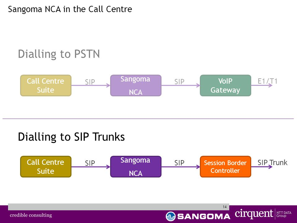 14 Sangoma NCA in the Call Centre VoIP Gateway Call Centre Suite Sangoma NCA SIP E1/T1 Dialling to PSTN Dialling to SIP Trunks Call Centre Suite Sangoma NCA SIP SIP Trunk Session Border Controller