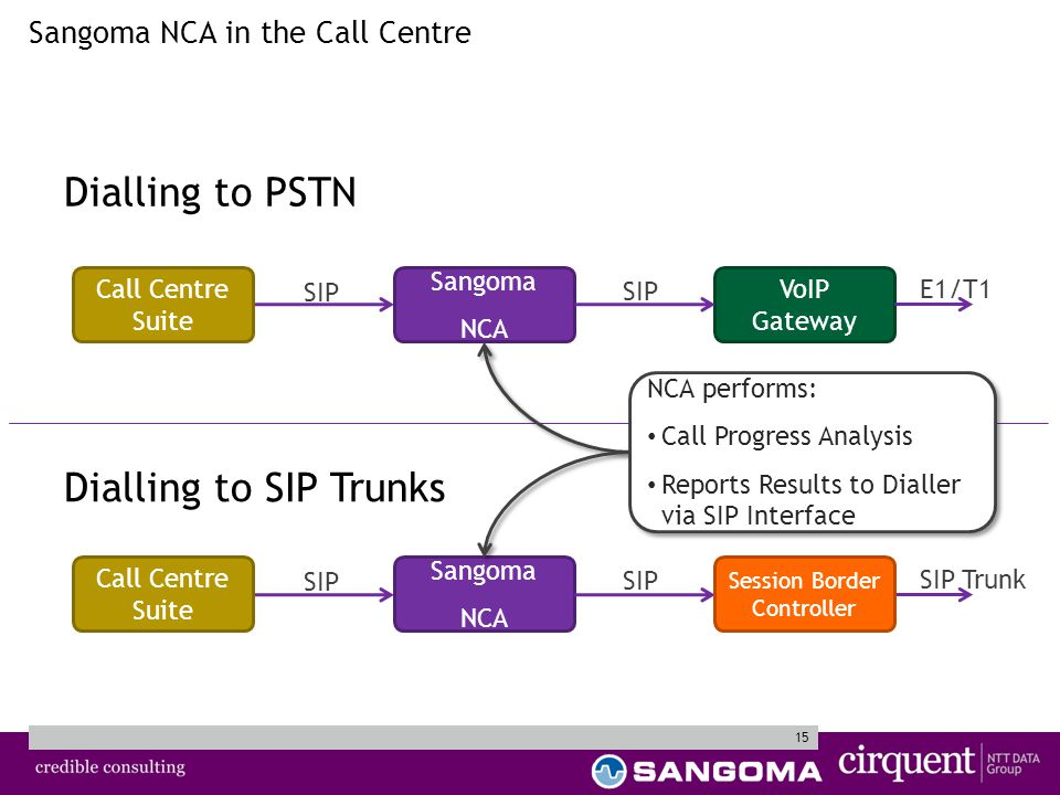 15 Sangoma NCA in the Call Centre VoIP Gateway Call Centre Suite Sangoma NCA SIP E1/T1 Dialling to PSTN Dialling to SIP Trunks Call Centre Suite Sangoma NCA SIP SIP Trunk Session Border Controller NCA performs: Call Progress Analysis Reports Results to Dialler via SIP Interface NCA performs: Call Progress Analysis Reports Results to Dialler via SIP Interface