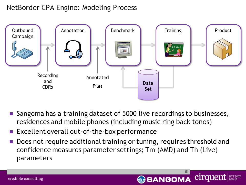 18 NetBorder CPA Engine: Modeling Process Product Recording and CDRs Annotated Files Data Set Sangoma has a training dataset of 5000 live recordings to businesses, residences and mobile phones (including music ring back tones) Excellent overall out-of-the-box performance Does not require additional training or tuning, requires threshold and confidence measures parameter settings; Tm (AMD) and Th (Live) parameters