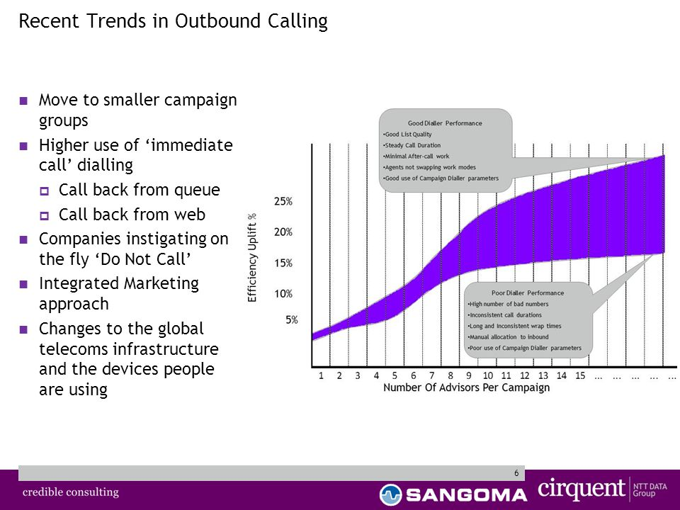 6 Recent Trends in Outbound Calling Move to smaller campaign groups Higher use of 'immediate call' dialling  Call back from queue  Call back from web Companies instigating on the fly 'Do Not Call' Integrated Marketing approach Changes to the global telecoms infrastructure and the devices people are using