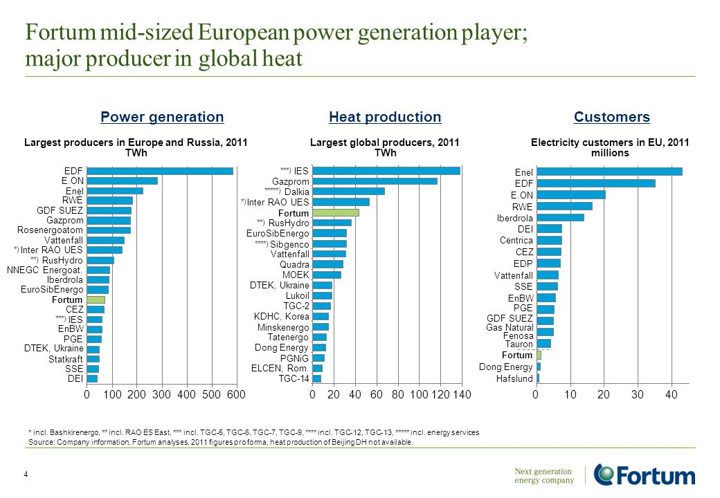 4 Fortum mid-sized European power generation player; major producer in global heat * incl. Bashkirenergo, ** incl. RAO ES East, *** incl. TGC-5, TGC-6