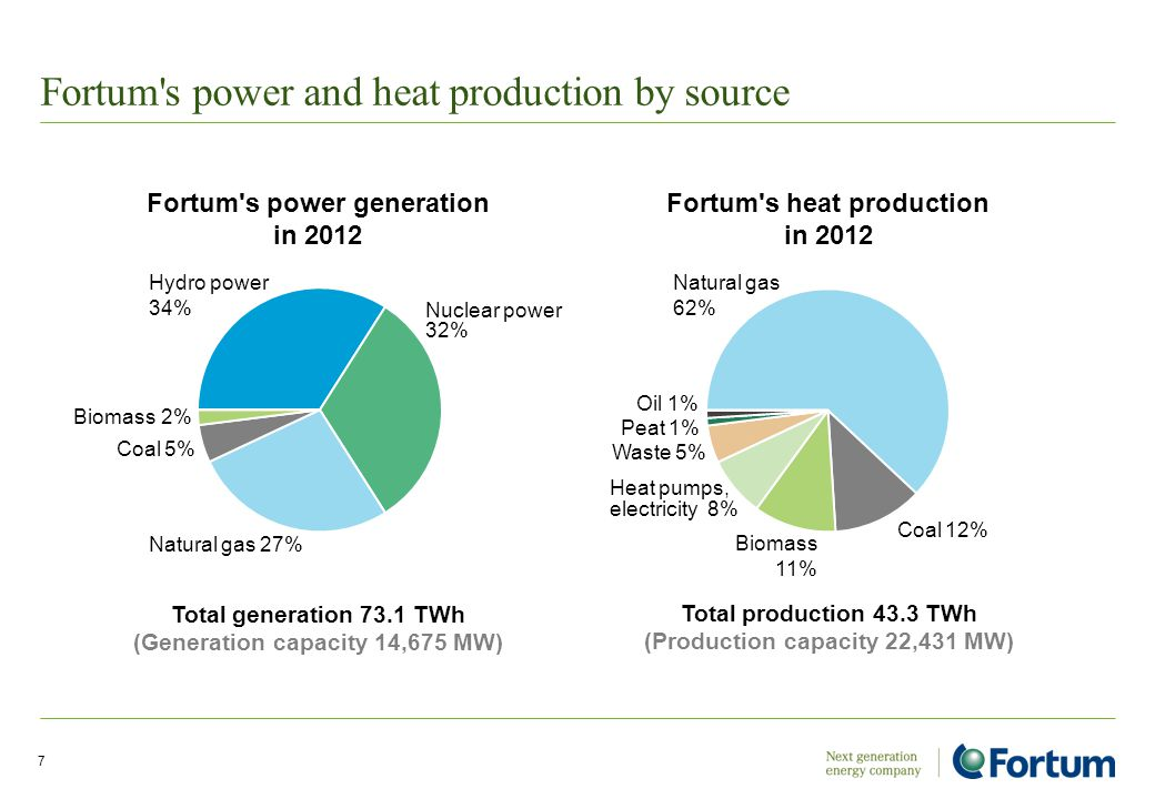 Fortum s power and heat production by source 7 Nuclear power 32% Hydro power 34% Coal 5% Biomass 2% Total generation 73.1 TWh (Generation capacity 14,675 MW) Natural gas 27% Fortum s power generation in 2012 Total production 43.3 TWh (Production capacity 22,431 MW) Fortum s heat production in 2012 Oil 1% Waste 5% Heat pumps, electricity 8% Peat 1% Biomass 11% Natural gas 62% Coal 12%