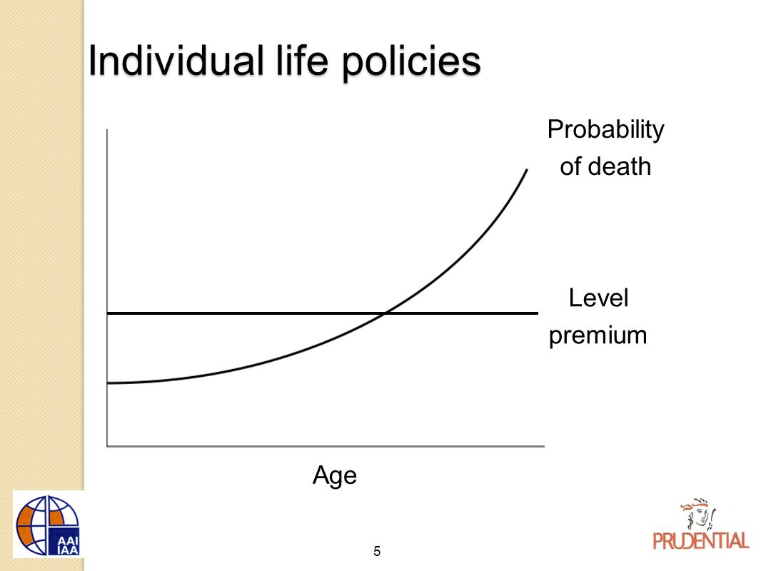 6 Age Probability of death Level premium Profit?? Individual life policies