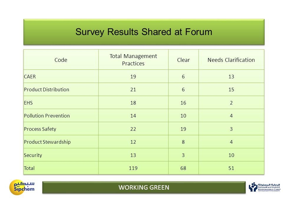 WORKING GREEN Survey Results Shared at Forum