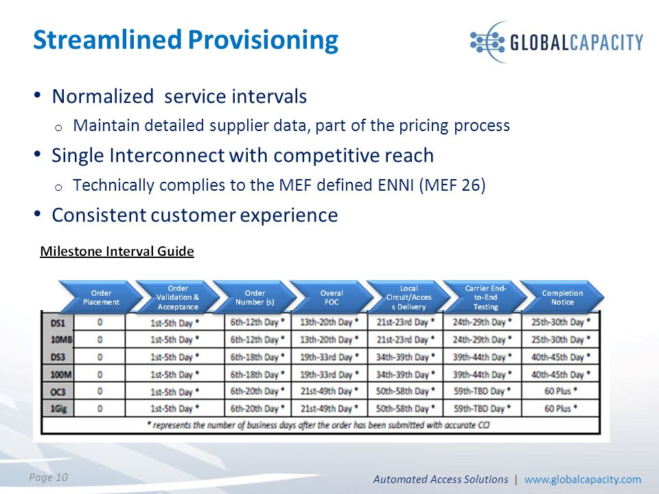 Automated Access Solutions | www.globalcapacity.com Page 10 Streamlined Provisioning Normalized service intervals o Maintain detailed supplier data, p