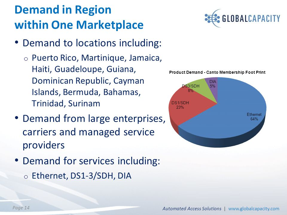 Automated Access Solutions | www.globalcapacity.com Page 14 Demand in Region within One Marketplace Demand to locations including: o Puerto Rico, Mart