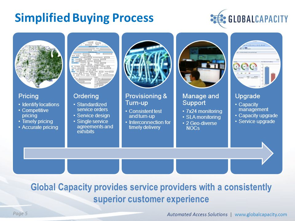 Automated Access Solutions | www.globalcapacity.com Page 5 Simplified Buying Process Pricing Identify locations Competitive pricing Timely pricing Acc