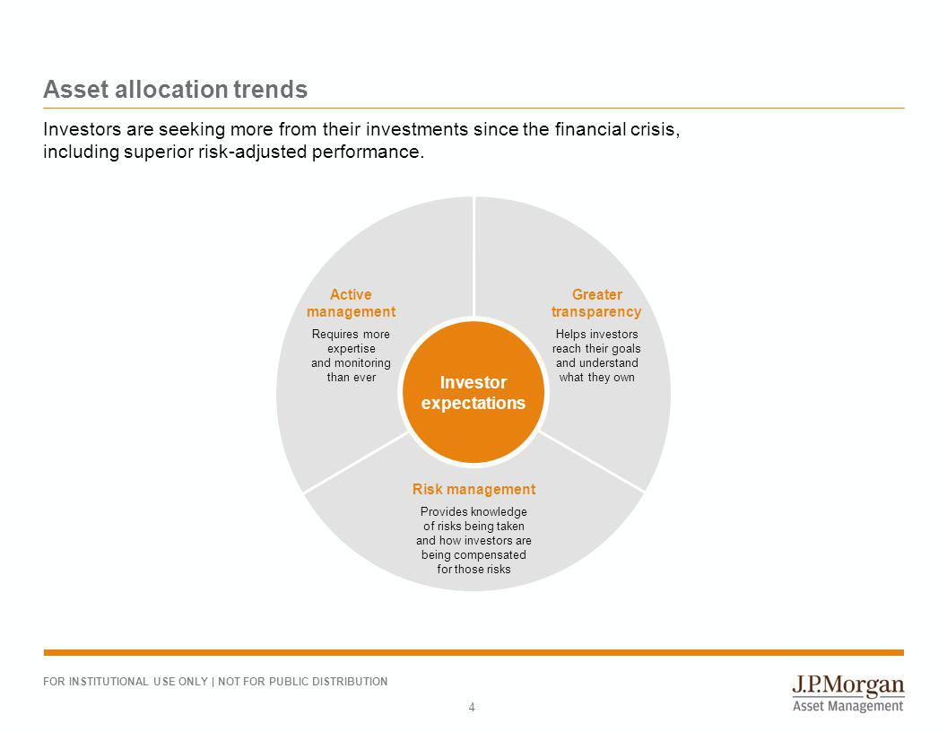 FOR INSTITUTIONAL USE ONLY | NOT FOR PUBLIC DISTRIBUTION Asset allocation trends 4 Investors are seeking more from their investments since the financi