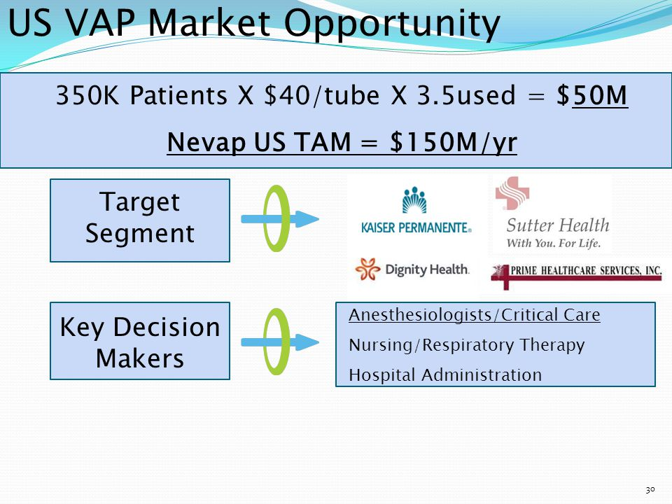 350K Patients X $40/tube X 3.5used = $50M Nevap US TAM = $150M/yr 31 US VAP Market Opportunity Target Segment Key Decision Makers Key Benefits Saves $Billions/ Better Outcomes Readily Integrated Increase Hospital Revenue Anesthesiologists/Critical Care Nursing/Respiratory Therapy Hospital Administration