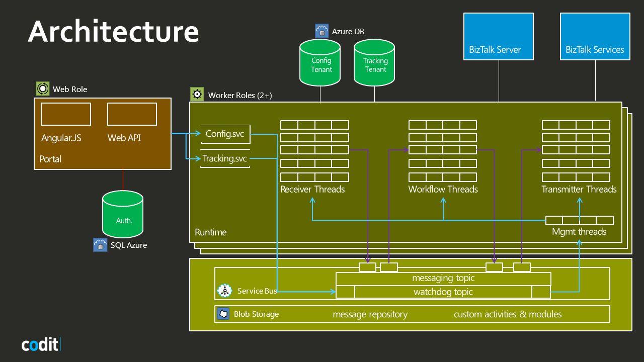 Architecture Web Role Worker Roles (2+) Service Bus Blob Storage Azure DB SQL Azure