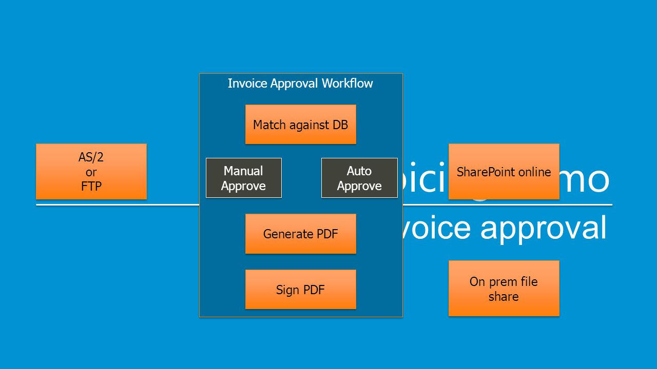 e-Invoicing demo invoice approval AS/2 or FTP AS/2 or FTP Invoice Approval Workflow Match against DB Auto Approve Auto Approve Manual Approve Generate PDF Sign PDF SharePoint online On prem file share