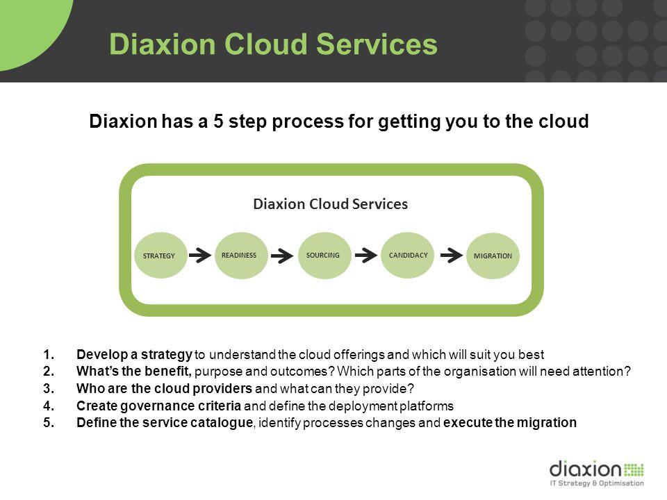 Diaxion has a 5 step process for getting you to the cloud 1.Develop a strategy to understand the cloud offerings and which will suit you best 2.What's the benefit, purpose and outcomes.