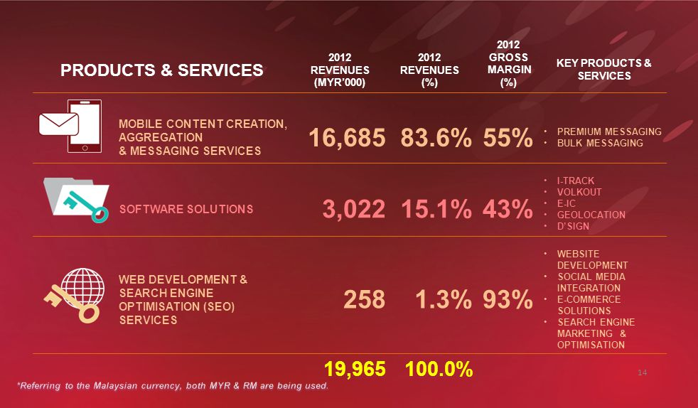 PRODUCTS & SERVICES 2012 REVENUES (MYR'000) 2012 REVENUES (%) 2012 GROSS MARGIN (%) KEY PRODUCTS & SERVICES MOBILE CONTENT CREATION, AGGREGATION & MESSAGING SERVICES 16,68583.6%55% PREMIUM MESSAGING BULK MESSAGING SOFTWARE SOLUTIONS 3,02215.1%43% I-TRACK VOLKOUT E-IC GEOLOCATION D'SIGN WEB DEVELOPMENT & SEARCH ENGINE OPTIMISATION (SEO) SERVICES 2581.3%93% WEBSITE DEVELOPMENT SOCIAL MEDIA INTEGRATION E-COMMERCE SOLUTIONS SEARCH ENGINE MARKETING & OPTIMISATION 19,965100.0% 14