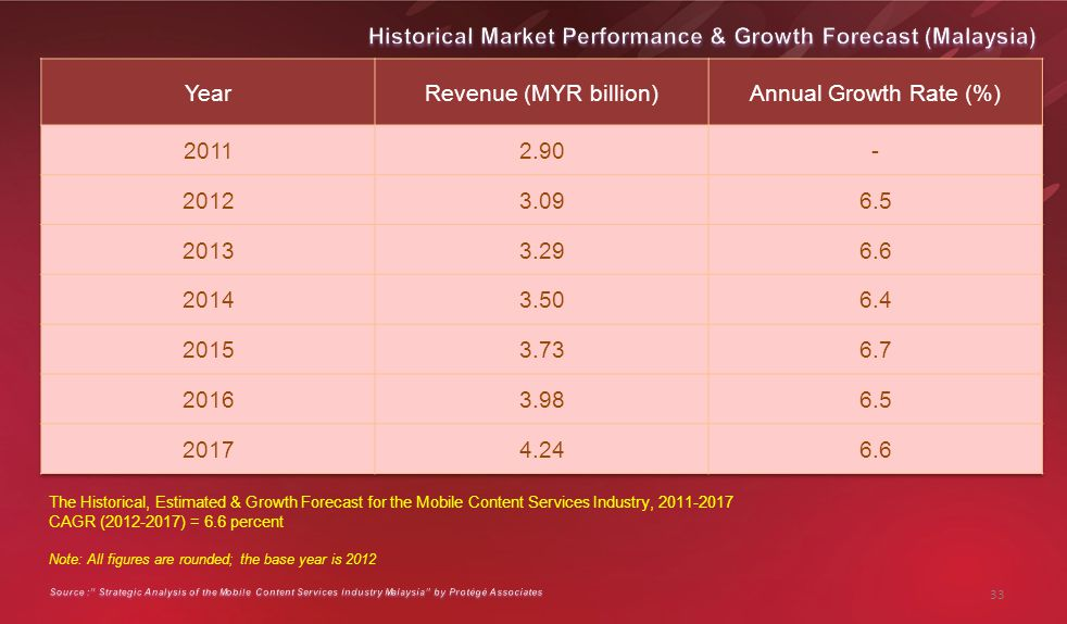 The Historical, Estimated & Growth Forecast for the Mobile Content Services Industry, 2011-2017 CAGR (2012-2017) = 6.6 percent Note: All figures are rounded; the base year is 2012 33