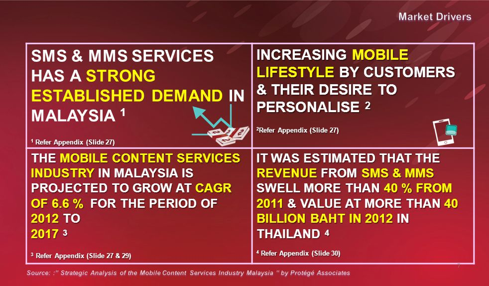 SMS & MMS SERVICES HAS A STRONG ESTABLISHED DEMAND IN MALAYSIA 1 1 Refer Appendix (Slide 27) INCREASING MOBILE LIFESTYLE BY CUSTOMERS & THEIR DESIRE TO PERSONALISE 2 2 Refer Appendix (Slide 27) THE MOBILE CONTENT SERVICES INDUSTRY IN MALAYSIA IS PROJECTED TO GROW AT CAGR OF 6.6 % FOR THE PERIOD OF 2012 TO 2017 3 3 Refer Appendix (Slide 27 & 29) IT WAS ESTIMATED THAT THE REVENUE FROM SMS & MMS SWELL MORE THAN 40 % FROM 2011 & VALUE AT MORE THAN 40 BILLION BAHT IN 2012 IN THAILAND 4 4 Refer Appendix (Slide 30) 7