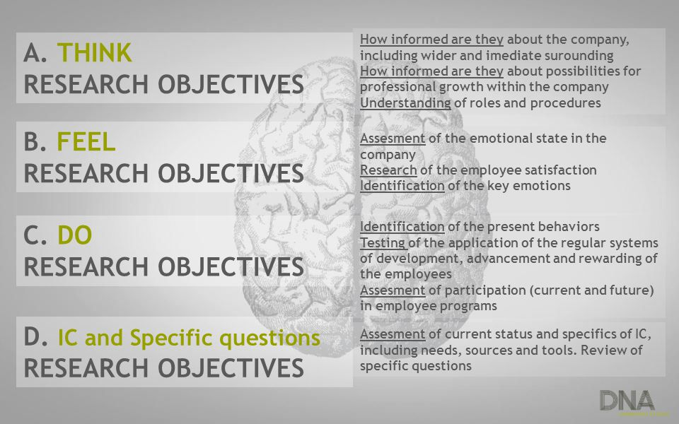 A. THINK RESEARCH OBJECTIVES B. FEEL RESEARCH OBJECTIVES C. DO RESEARCH OBJECTIVES D. IC and Specific questions RESEARCH OBJECTIVES How informed are t