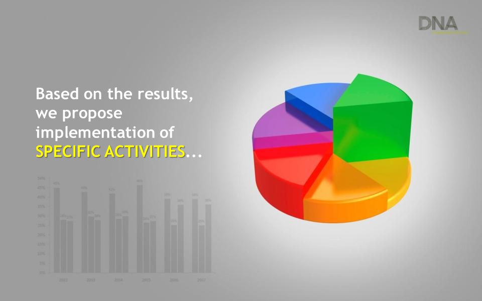 Based on the results, we propose SPECIFIC ACTIVITIES implementation of SPECIFIC ACTIVITIES...