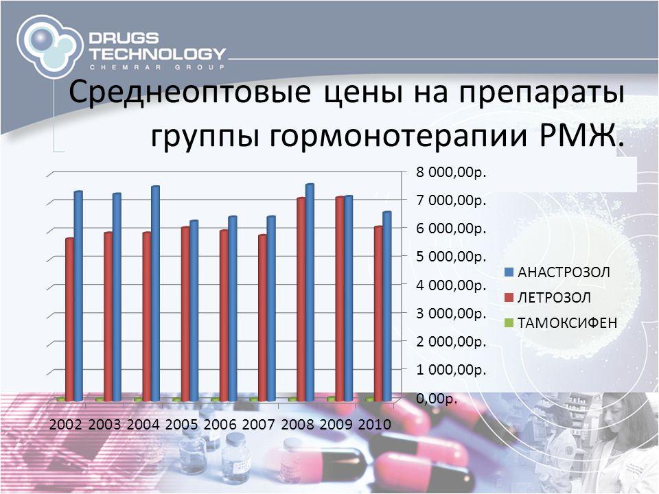 Среднеоптовые цены на препараты группы гормонотерапии РМЖ.