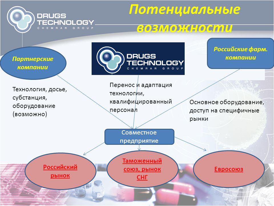 Потенциальные возможности Партнерские компании Российские фарм. компании Технология, досье, субстанция, оборудование (возможно) Основное оборудование,