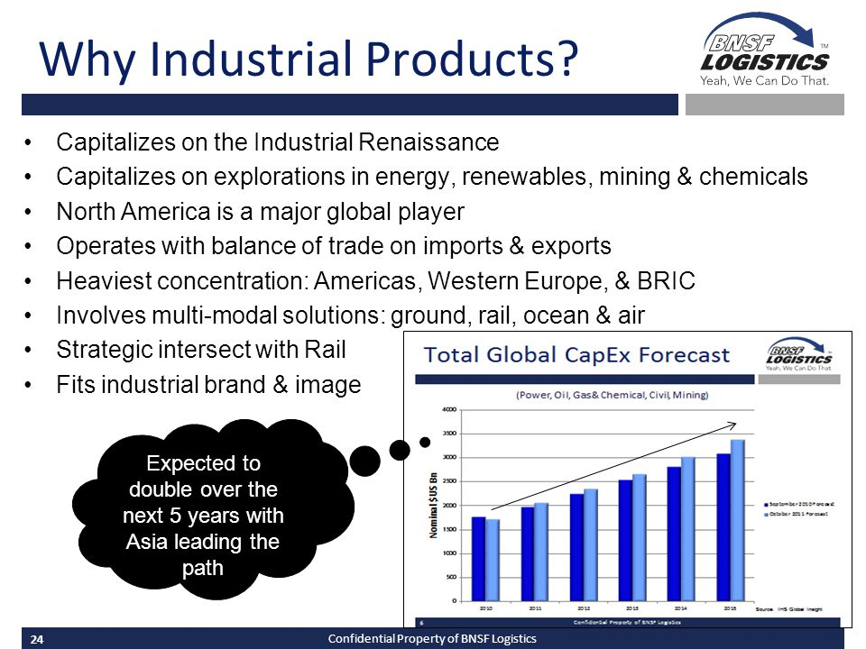 24 Confidential Property of BNSF Logistics Capitalizes on the Industrial Renaissance Capitalizes on explorations in energy, renewables, mining & chemicals North America is a major global player Operates with balance of trade on imports & exports Heaviest concentration: Americas, Western Europe, & BRIC Involves multi-modal solutions: ground, rail, ocean & air Strategic intersect with Rail Fits industrial brand & image Why Industrial Products.