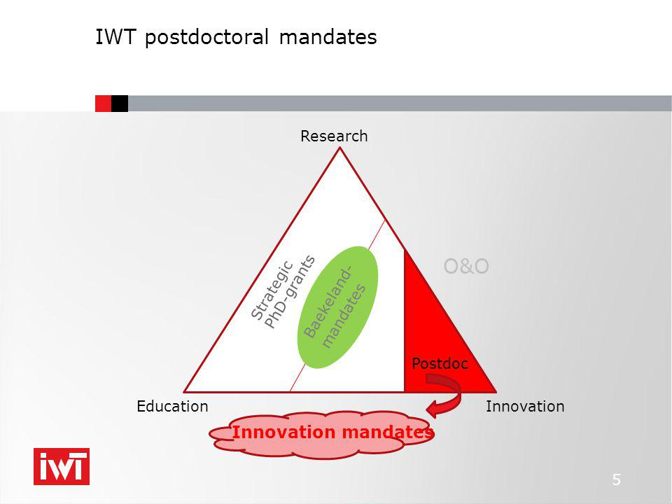 IWT postdoctoral mandates 5 Education Research Innovation Strategic PhD-grants Baekeland- mandates O&O Postdoc Innovation mandates