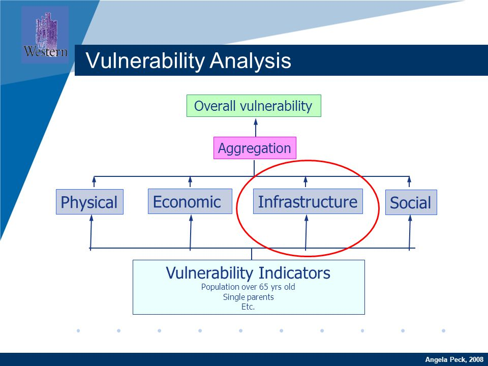 Company LOGO www.company.comAngela Peck, 2008 Vulnerability Analysis Overall vulnerability Physical InfrastructureEconomic Social Aggregation Vulnerab