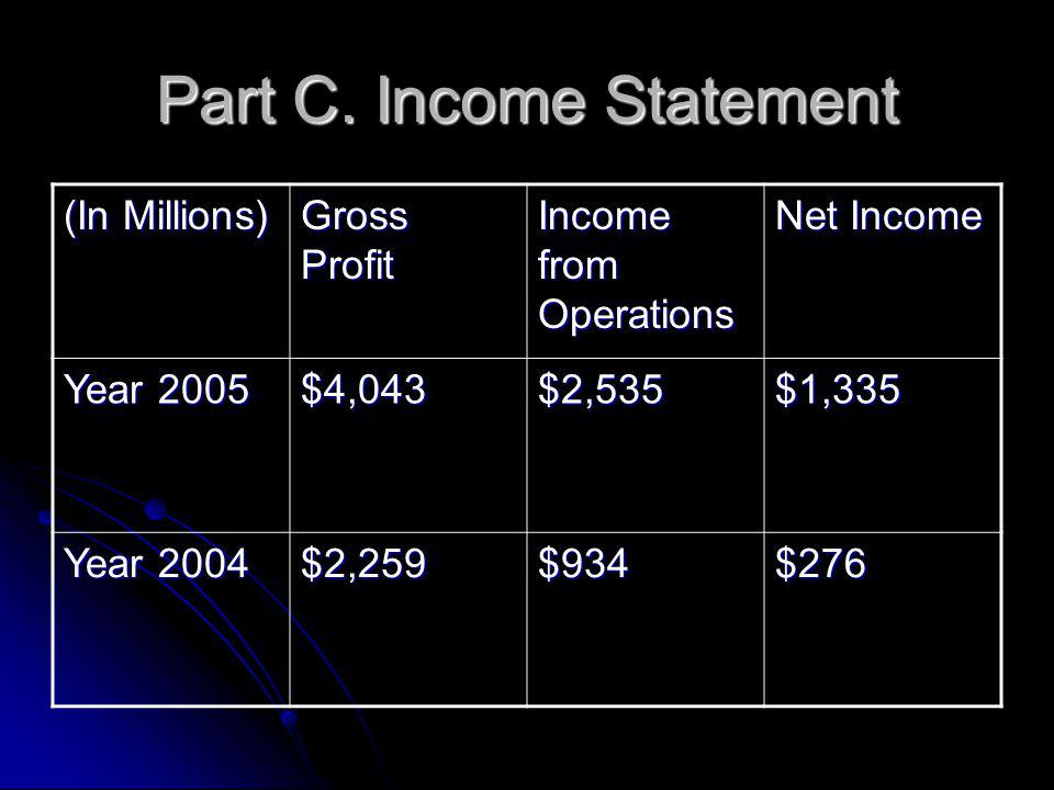 Part C.Income Statement The income statement is in Multi- Step format.